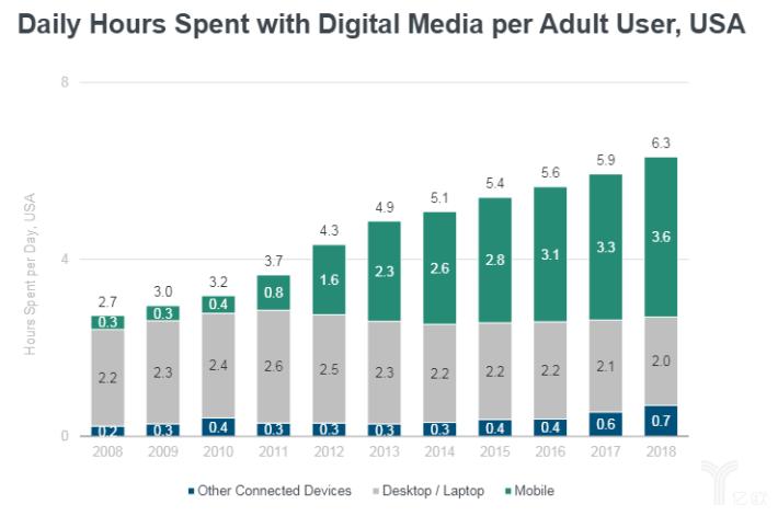 美国每个成年人每天浏览数字媒体的时间