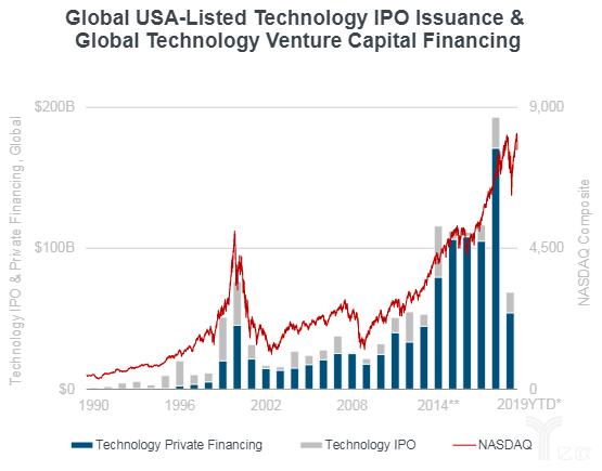 在美上市的科技公司IPO&全球技术风险投资融资额