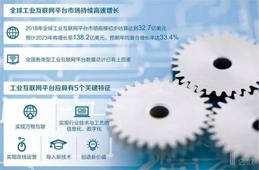 全球工业互联网平台持续高速增长.jpg