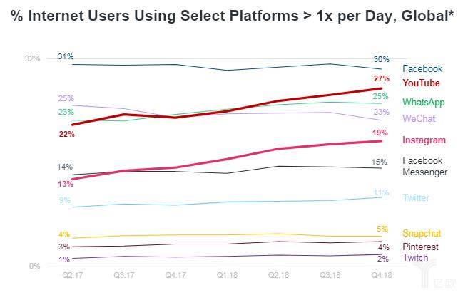 全球使用特定平台的互联网用户占比