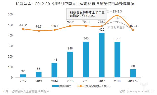 2012-2019年5月中國人工智能私募股權投資市場整體情況