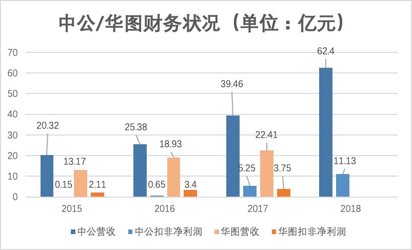 中公/华图财务状况