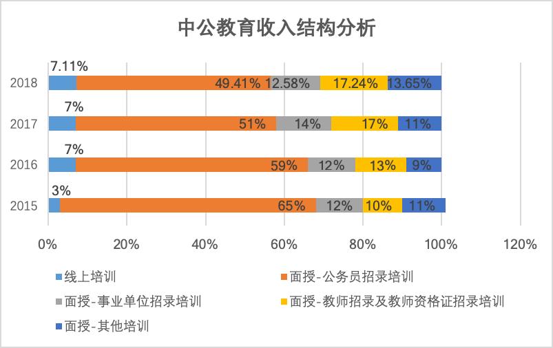 中公教育收入结构分析
