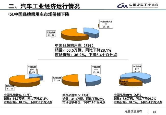 中国品牌乘用车销售情况