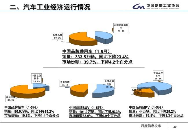 1-5月中国品牌乘用车销售情况