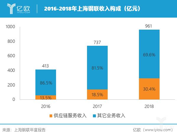上海钢联收入构成