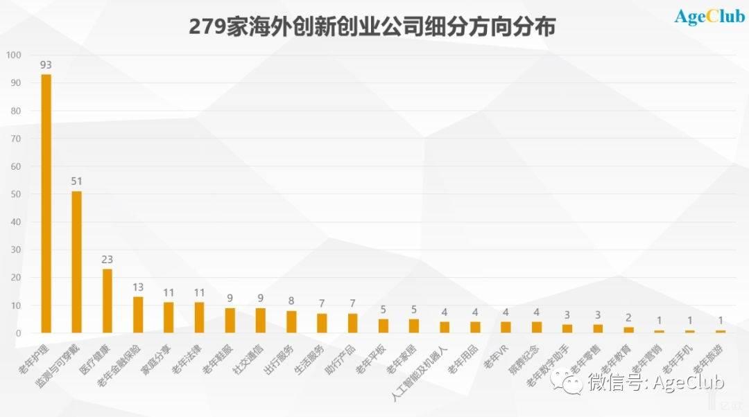 279家海外创新创业公司细分方向分布.jpeg