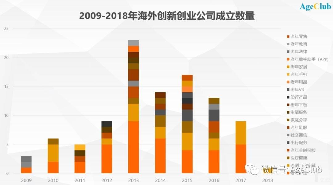 2009-2018年海外创新创业公司成立数量.jpeg