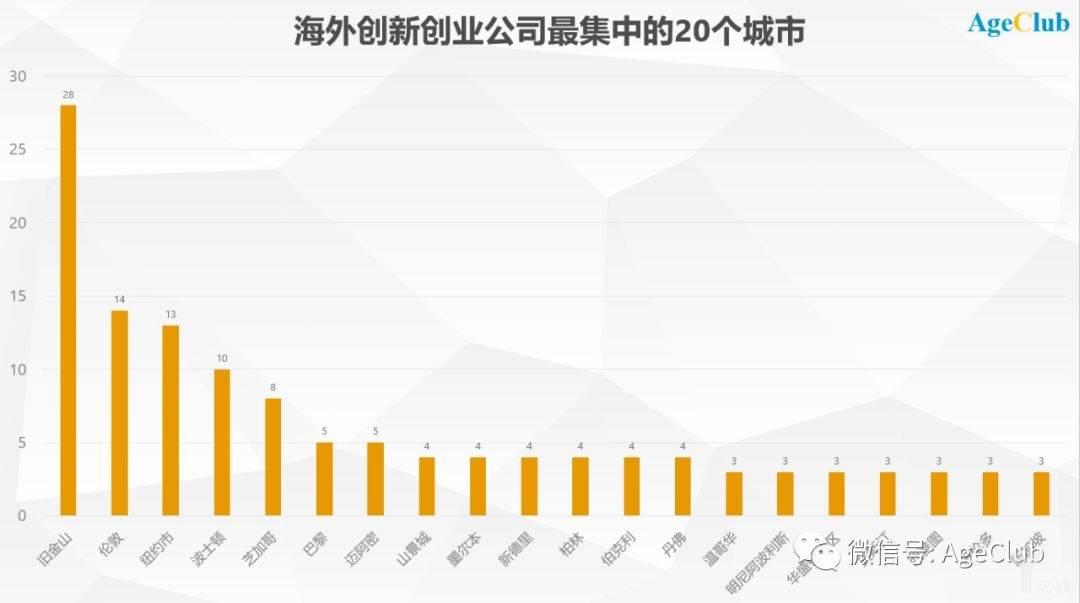 海外创新创业公司最集中的20个城市.jpeg