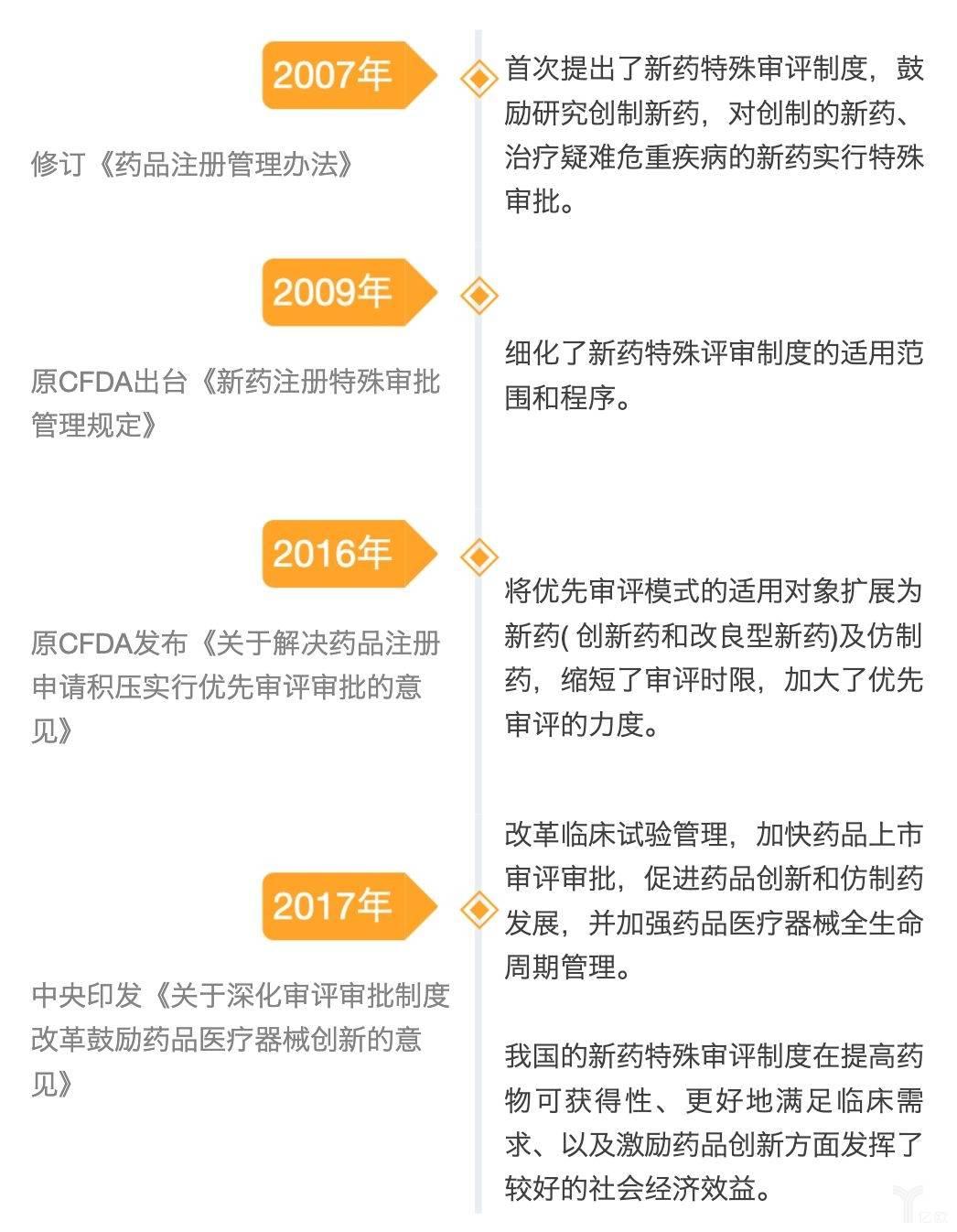 亿欧智库:我国新药特殊审评制度沿革