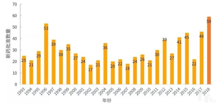 亿欧智库:1993—2018年美国FDA新药批准数量