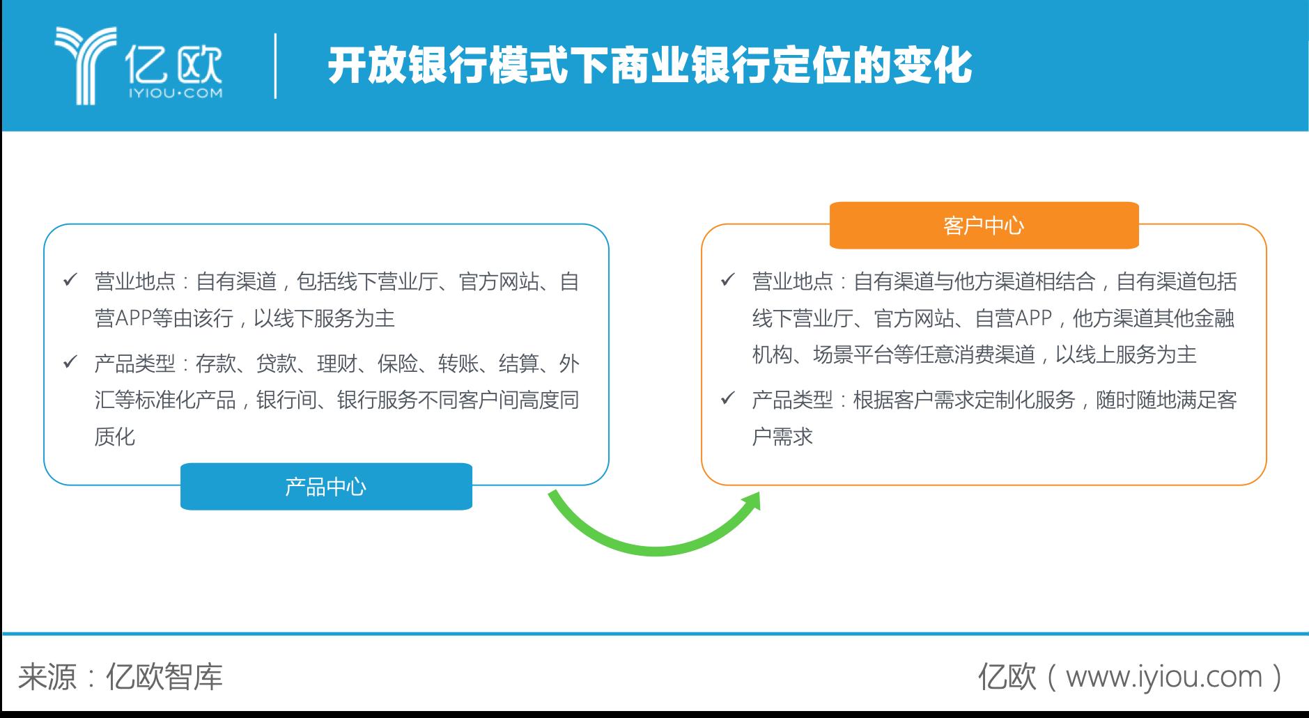 亿欧智库:开放银行模式下商业银行定位的变化
