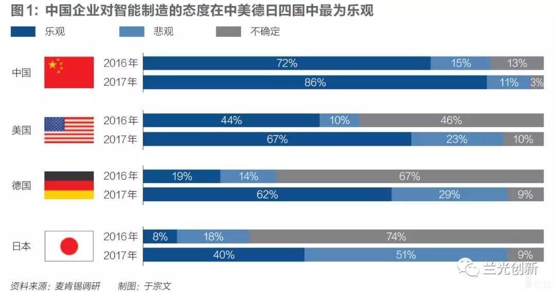 亿欧智库:中国企业对智能制造的态度在中美德日四国中最为乐观