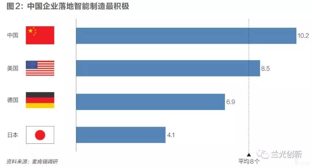 亿欧智库:中国企业落地智能制造最积极