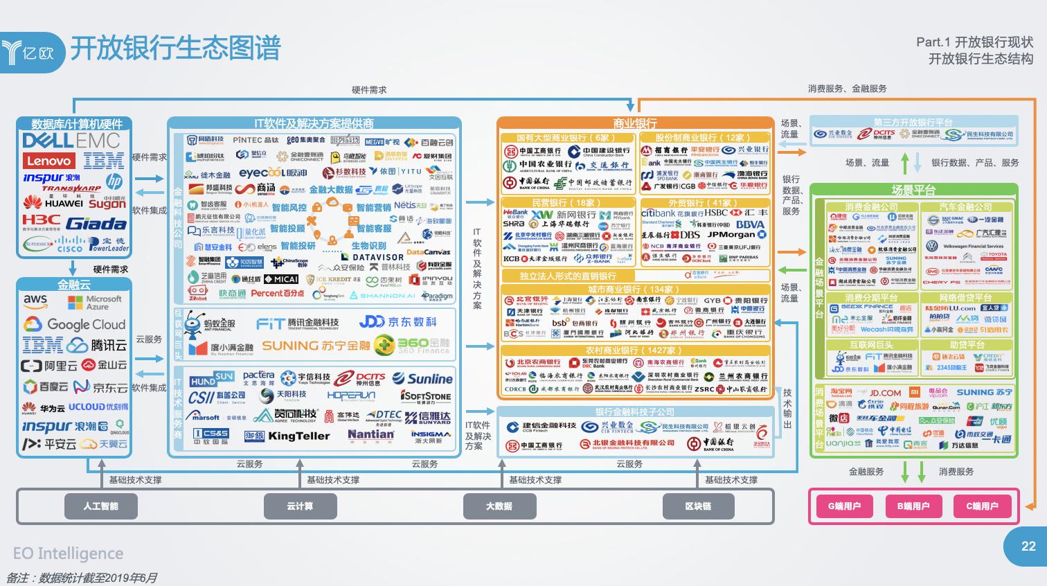 億歐智庫:開放銀行生態圖譜
