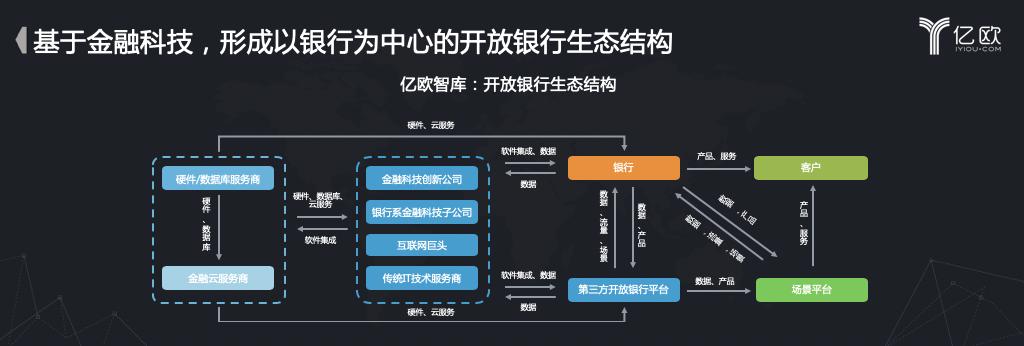 亿欧智库:开放银行生态结构
