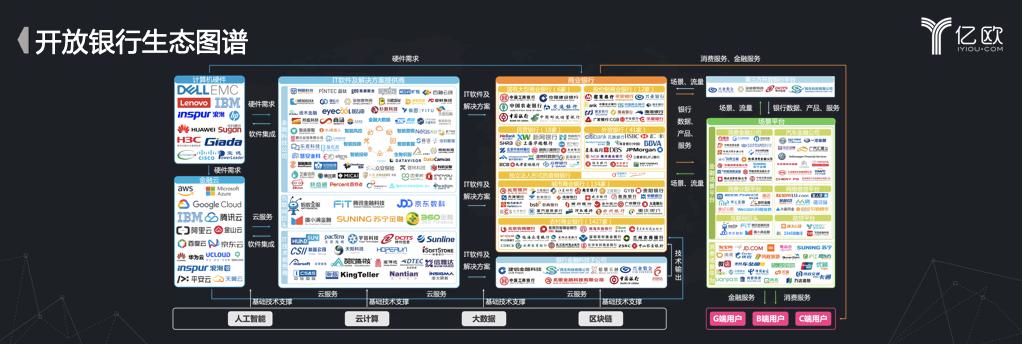 亿欧智库:开放银行生态图谱