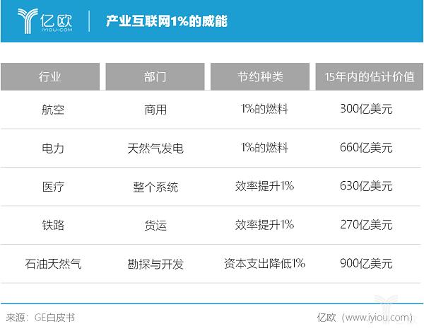 亿欧智库:产业互联网价值.png