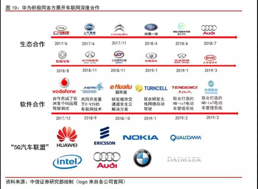 华为车联网深度合作名单