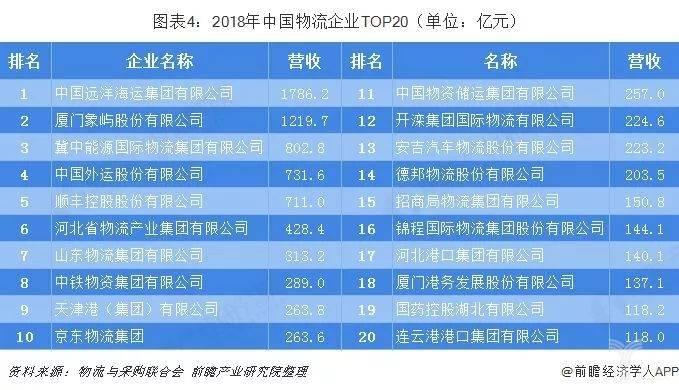 2018年中国物流企业TOP20