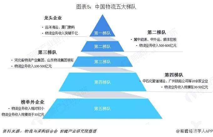 中国物流五大梯队