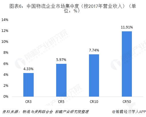 中国物流企业市场集中度
