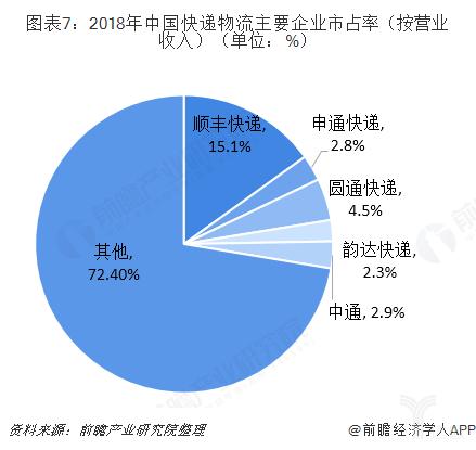 2018年中国快递物流主要企业市占率