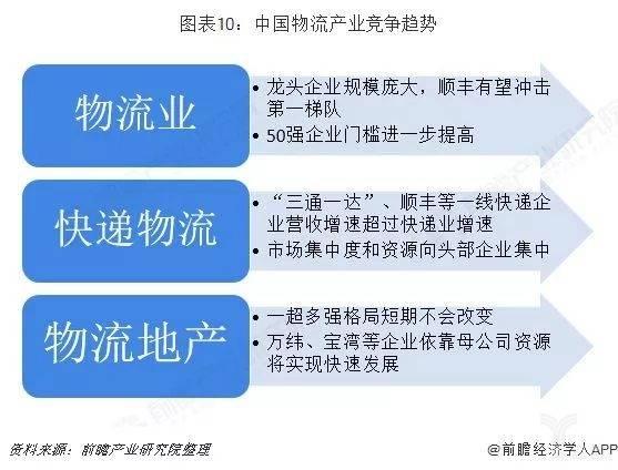 中国物流产业竞争趋势