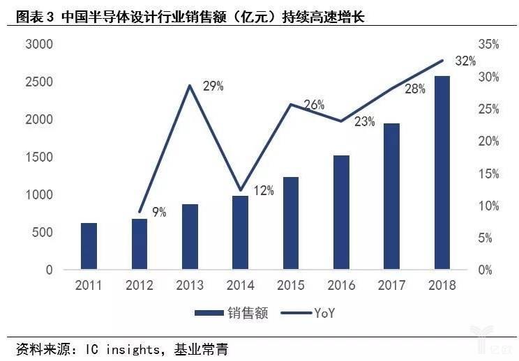 美高梅9558_图表3 中国半导体设计行业销售额持续走高.jpg
