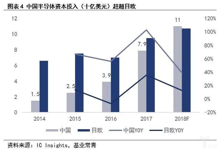 美高梅9558_图表4 中国半导体行业资本投入赶超日欧.jpg