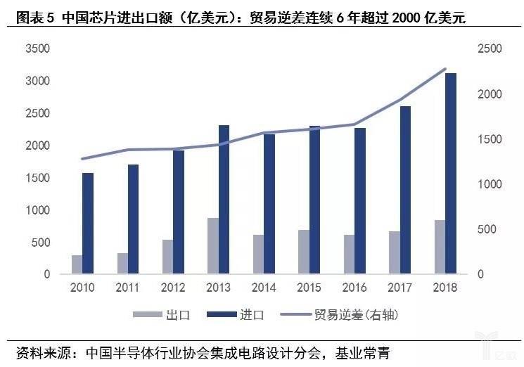 美高梅9558_图表5中国芯片进出口差额.jpg