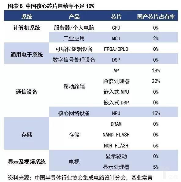 美高梅9558_图表8 中国核心芯片自给率足部10%.jpg