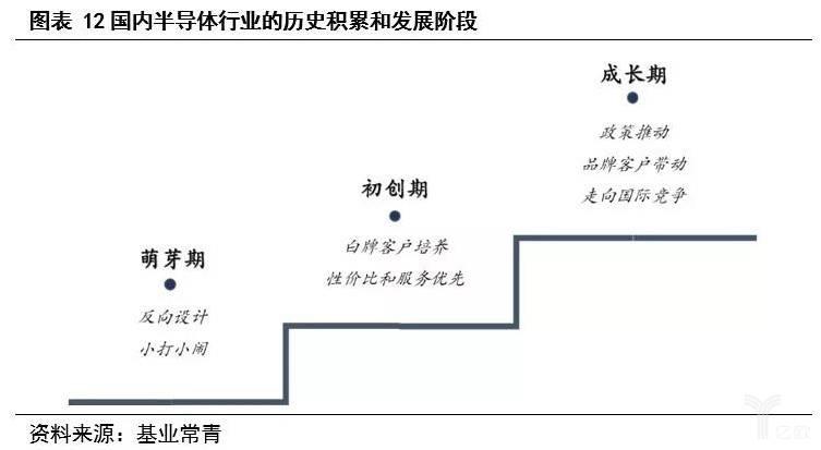 美高梅9558_图表12 中国半导体行业的发展阶段.jpg