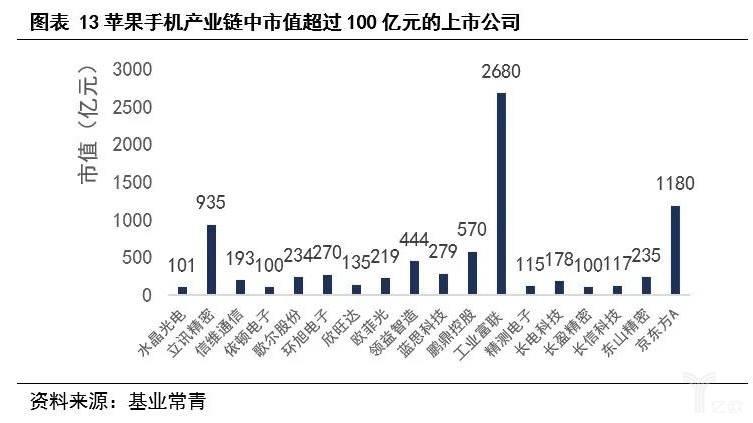 美高梅9558_图表13 评估手机产业链中市值超过100亿元的上市公司.jpg