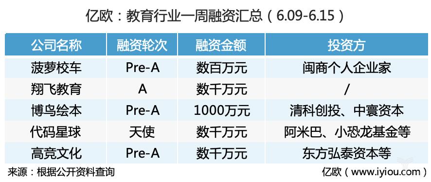 亿欧:教育行业一周融资汇总(6.09-6.15)