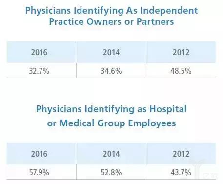 2016年的美国医生调查2.png