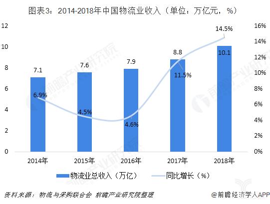 2014-2018年中国物流业收入