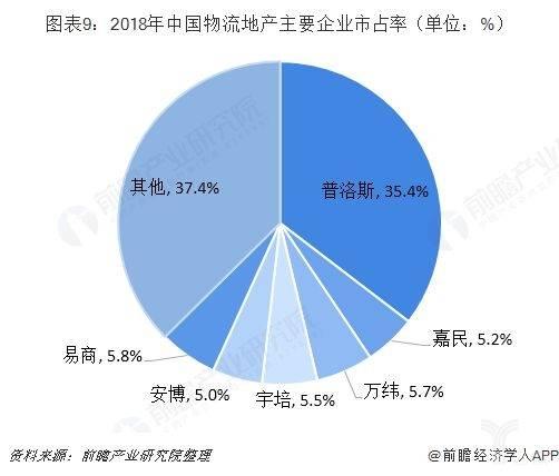 2018年中国物流地产主要企业市占率