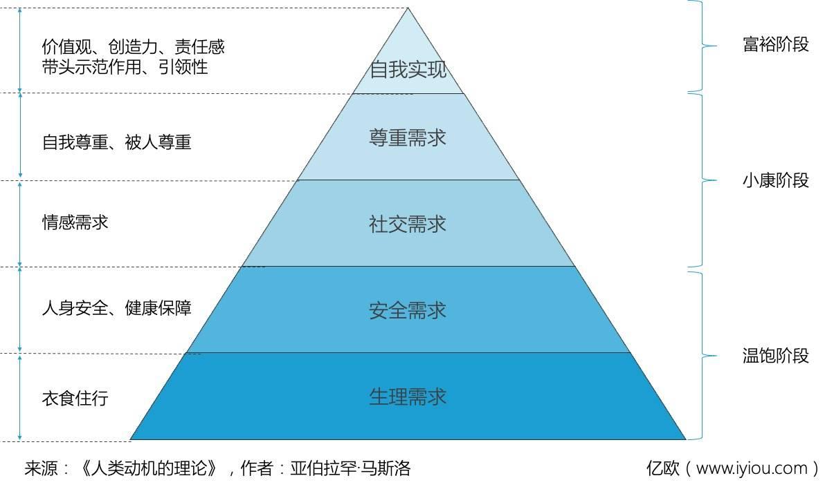馬斯洛人類五層需求金字塔