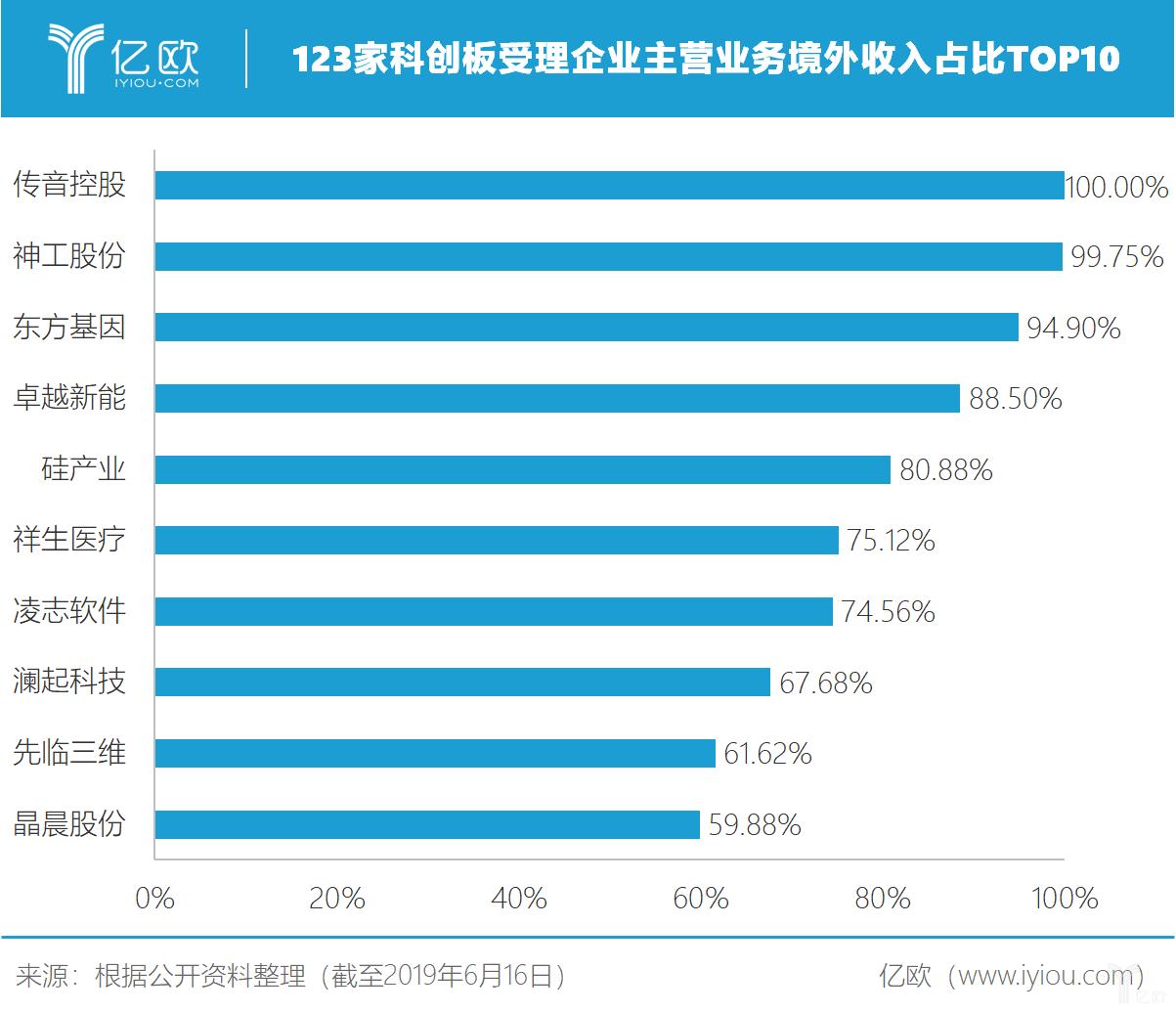 123家科創板受理企業主營業務境外收入占比TOP10