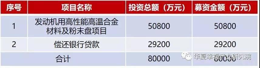西部超导募资金额及资金用途.jpg