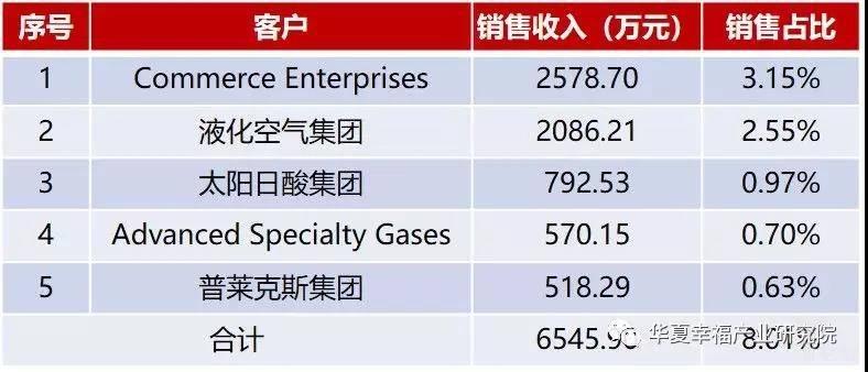 华特气体2018年气体业务大客户.jpg