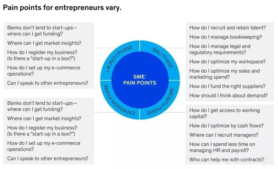 小微企业不同阶段需求痛点
