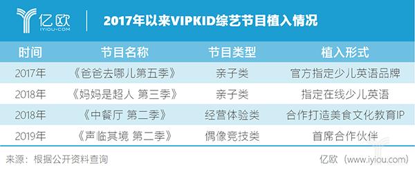 億歐智庫:2017年以來VIPKID綜藝節目植入情況