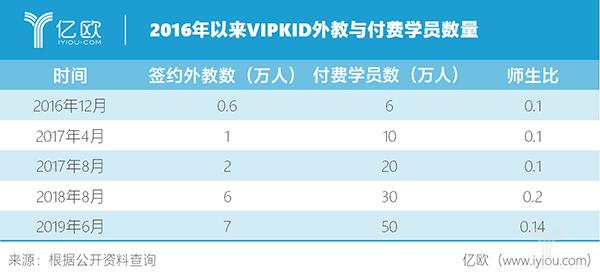 亿欧智库:2016年以来VIPKID师生数量