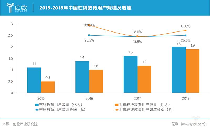 亿欧智库:2015-2018年在线教育用户规模