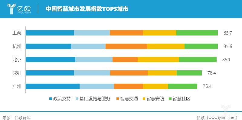 中国智慧城市发展指数TOP5城市