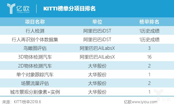 KITTI榜单分项目排名