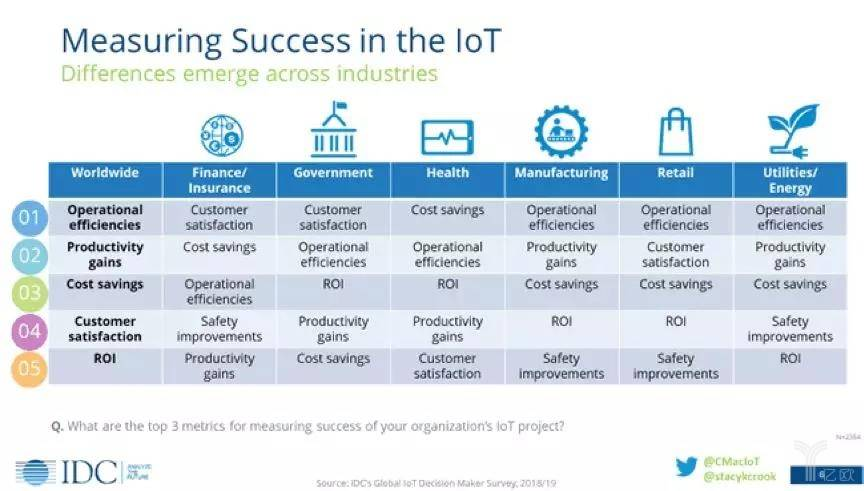 衡量物联网的成功 - 跨行业的差异