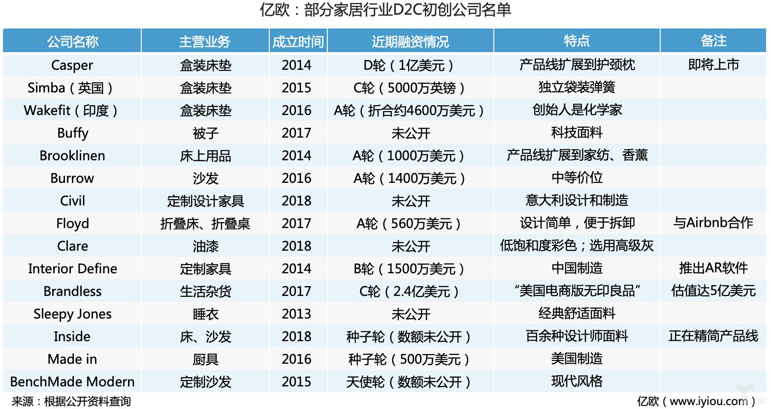 部分家居行業D2C初創公司名單